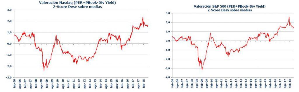 Andbank grafico renta variable americana Nasdaq y S&P 500