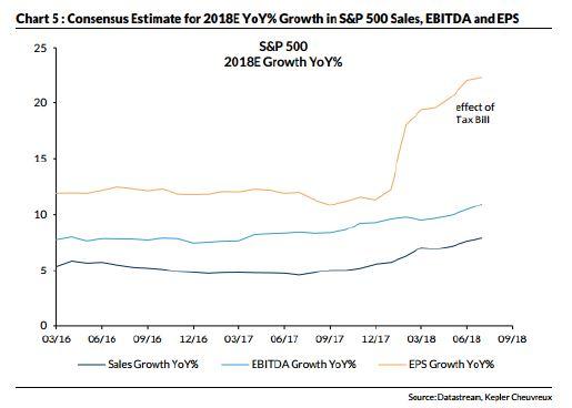 Andbank grafico resultados empresariales renta variable