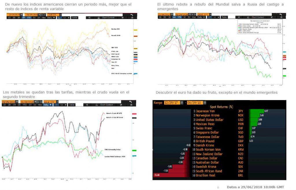Andbank graficos semestre renta variable y fondos de inversion