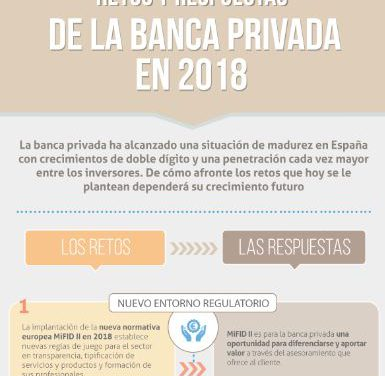 Los retos de la banca privada – Infografía