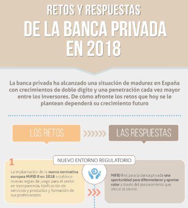 Los retos de la banca privada – Infografía