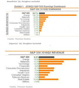 Andbank resultados empresariales sectoriales