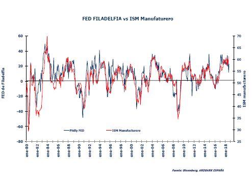 Andbank grafico datos economía EEUU Reserva Federal
