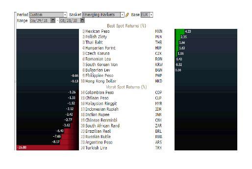 Andbank grafico divisas emergentes