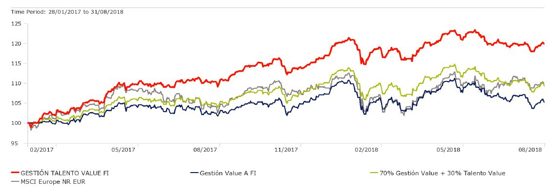 Andbank value investing fondos de inversion