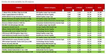 Fondos de inversión renta variable mejores