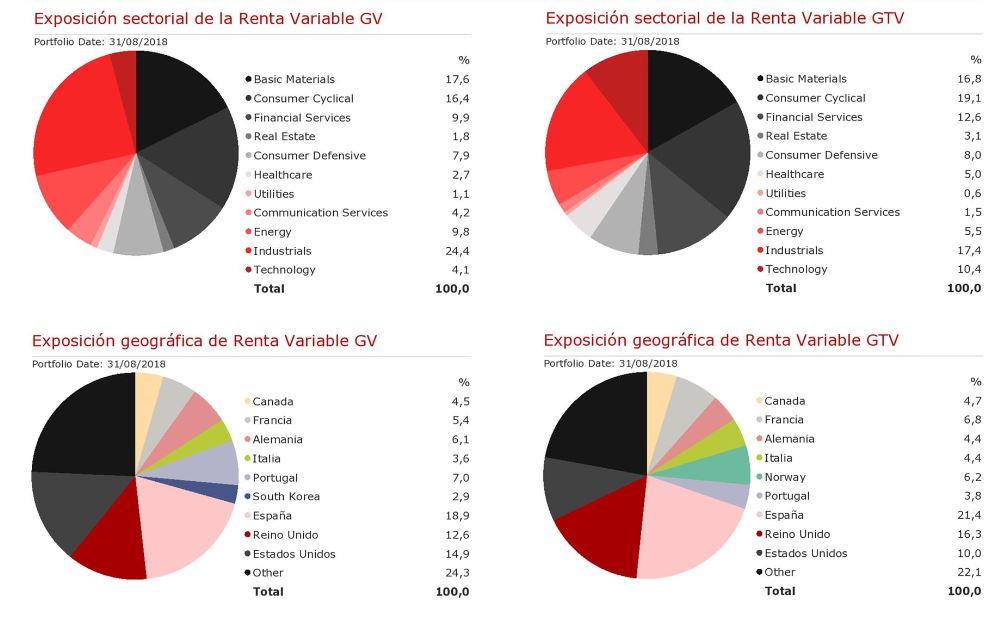 value investing: fondos de inversion Gestion Value y Gestion Talento Value