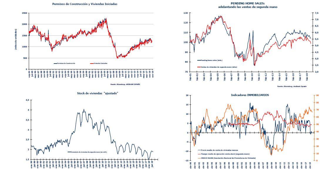 Andbank desaceleración inmobiliaria