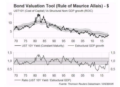 Andbank grafico bono americano
