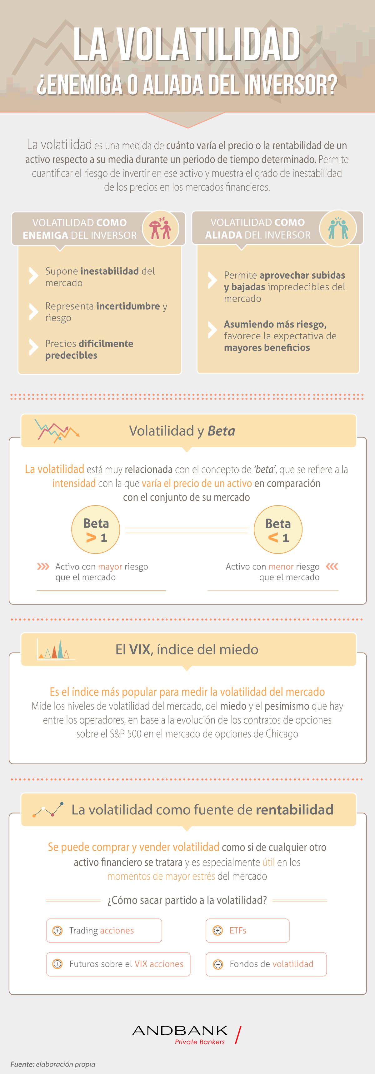 Andbank infografia volatilidad