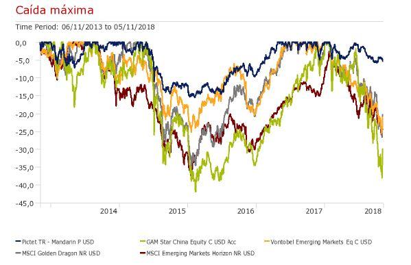 Andbank fondos de inversion grafico