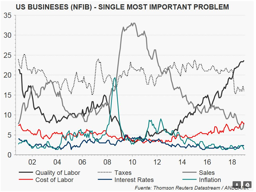Andbank Alex Fuste grafico economia Estados Unidos