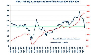 Grafico per trailing SP 500 renta variable resultados empresariales