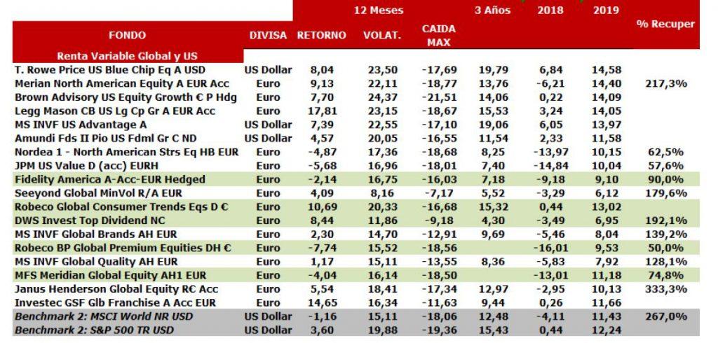 Andbank fondos de inversión renta variable americana