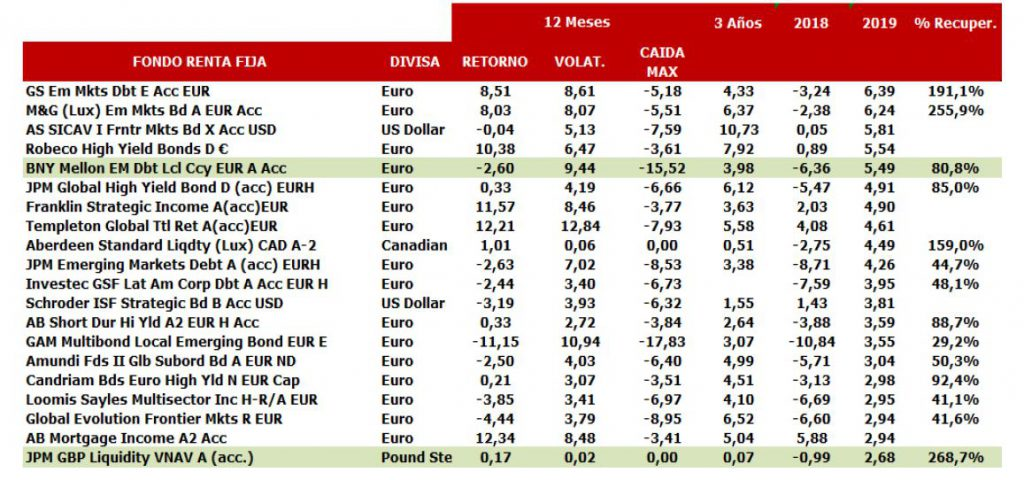 Andbank fondos de inversion focus list