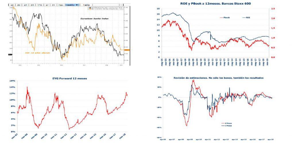 Andbank graficos sector banca en Bolsa