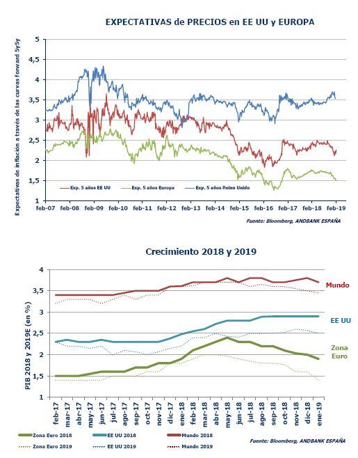 Andbank renta fija graficos creimiento e inflacion