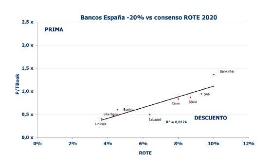 Graficos bancos españoles