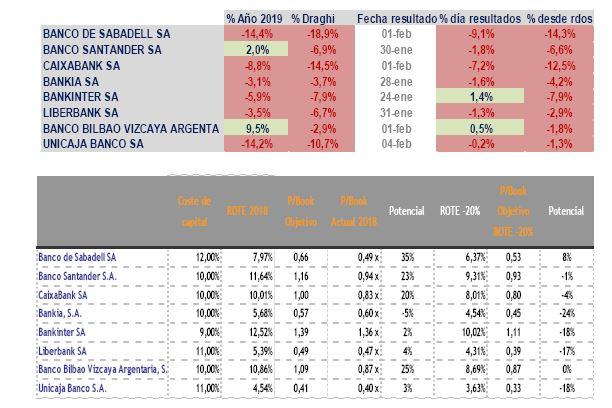 Graficos banca española en Bolsa