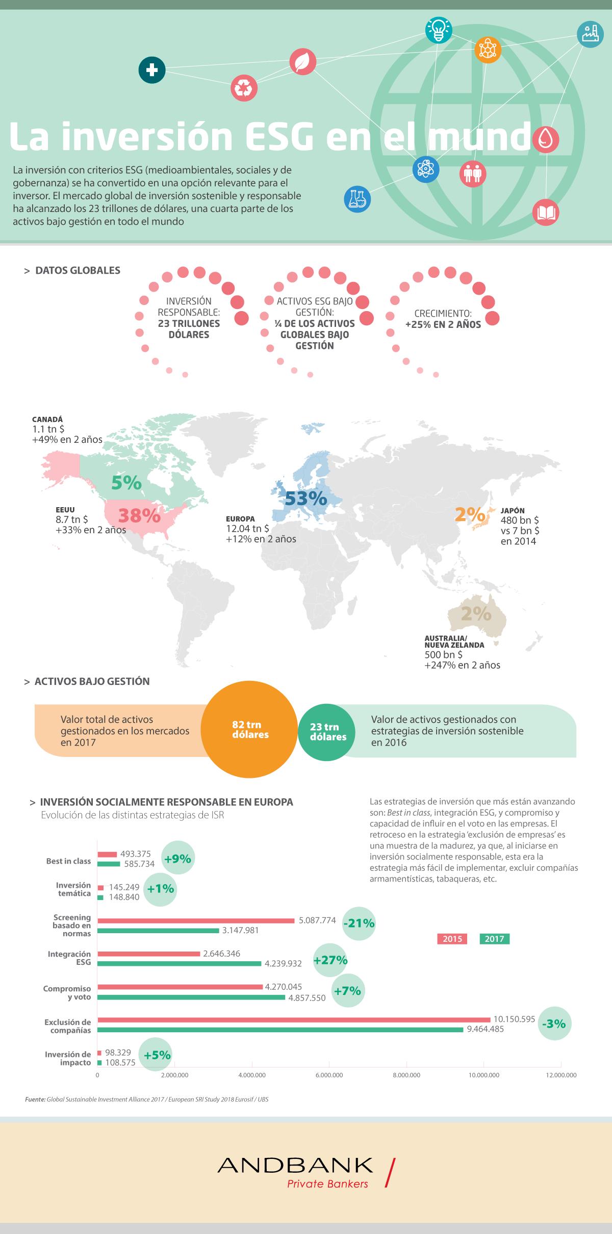 Andbank inversión ESG infografia