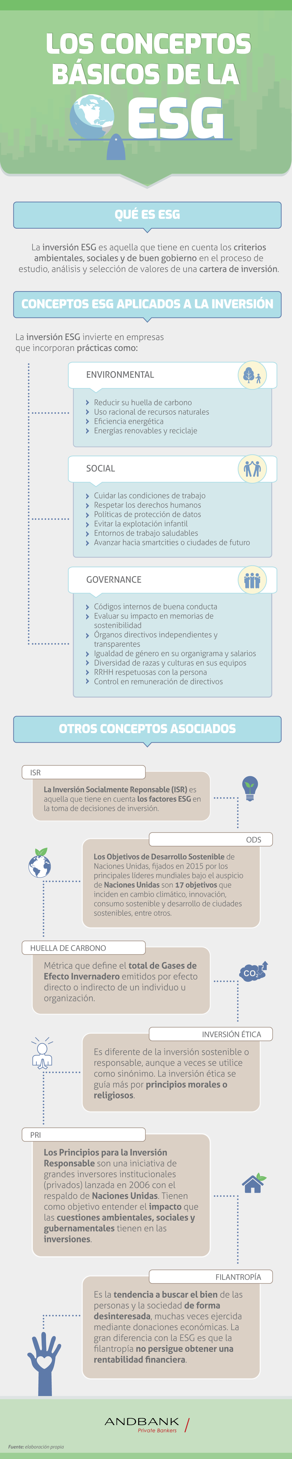 Infografia ESG inversion sostenible