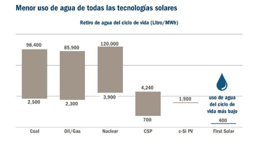 energia solar graficos