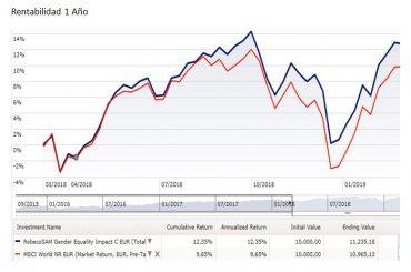 Inversion ESG Robeco rentabilidad 1 año