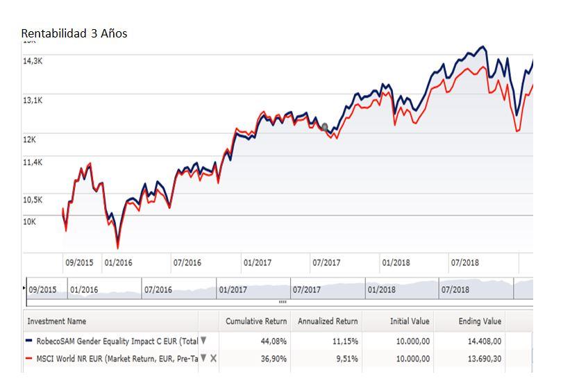 Inversion ESG fondo de inversion Robeco grafico rentabilidad