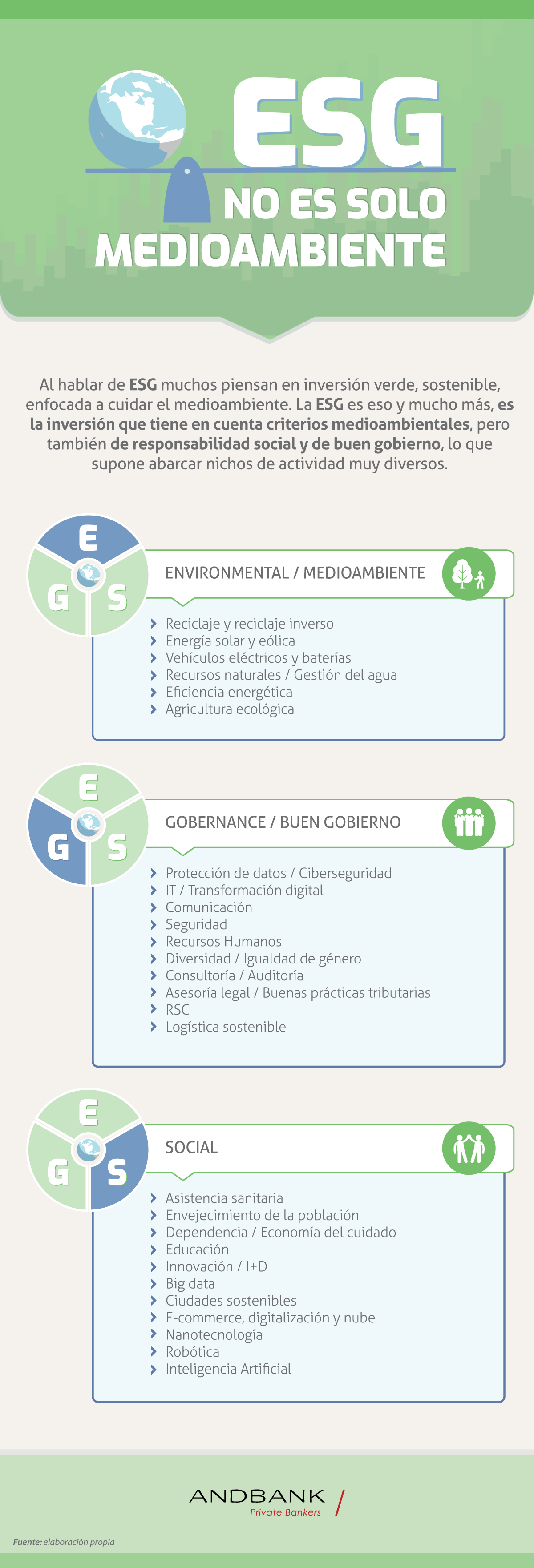 Andbank infografia ESG inversion responsable