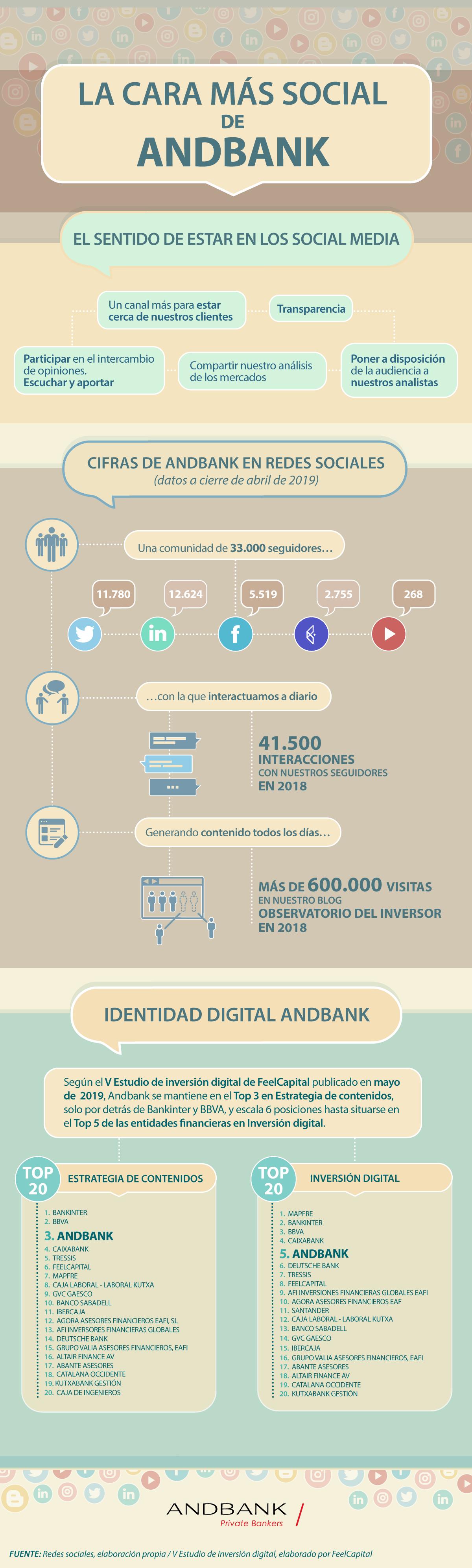 Infografia Andbank redes sociales