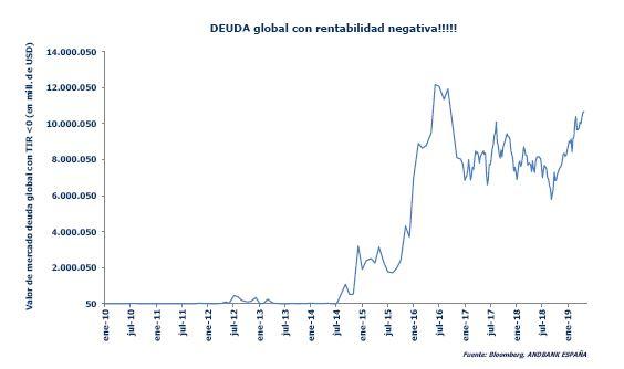 Grafico mercados renta fija Bloomberg