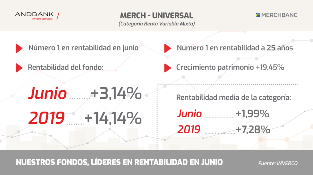 Andbank fondos de inversion lideres en junio Merch Universal