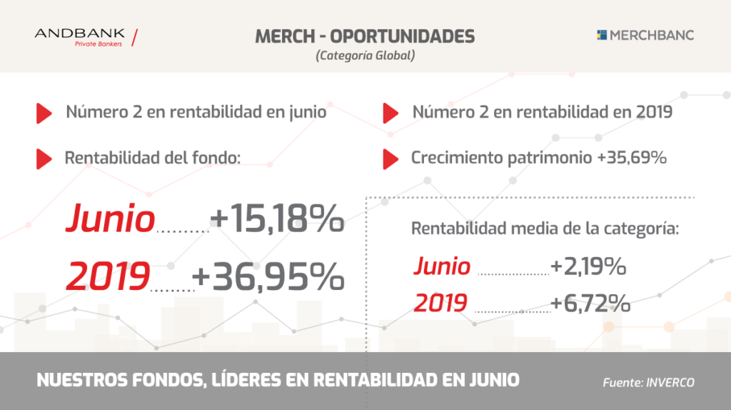 Andbank fondos de inversion lideres en junio Merch Oportunidades