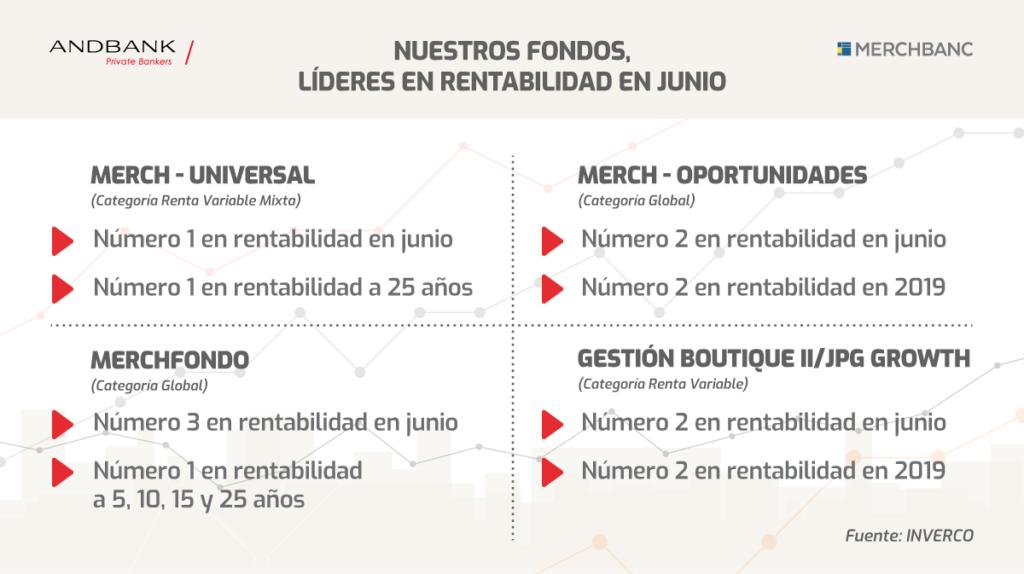 Andbank fondos de inversion lideres en junio