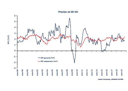Grafico precios Estados Unidos Reserva Federal