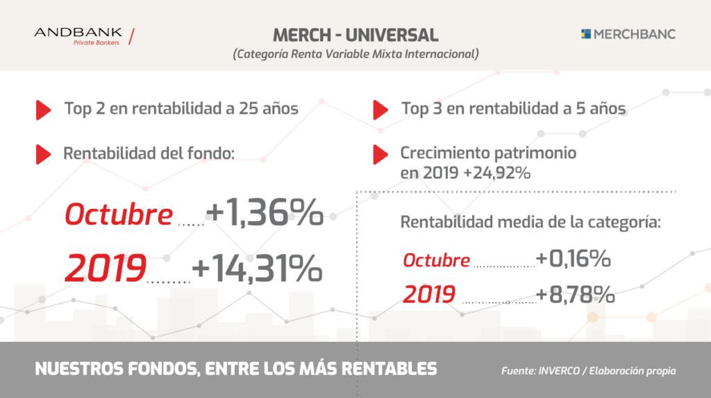 Fondos de inversión Andbank MerchUniversal