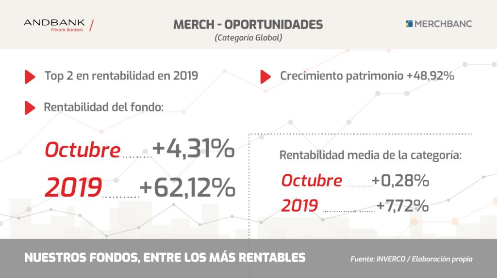 Fondos de inversión MerchOportunidades Andbank