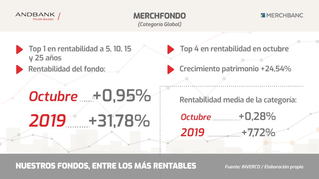 Fondos de inversión Merchfondo Andbank