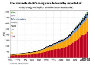 Gráfico India inversion ESG