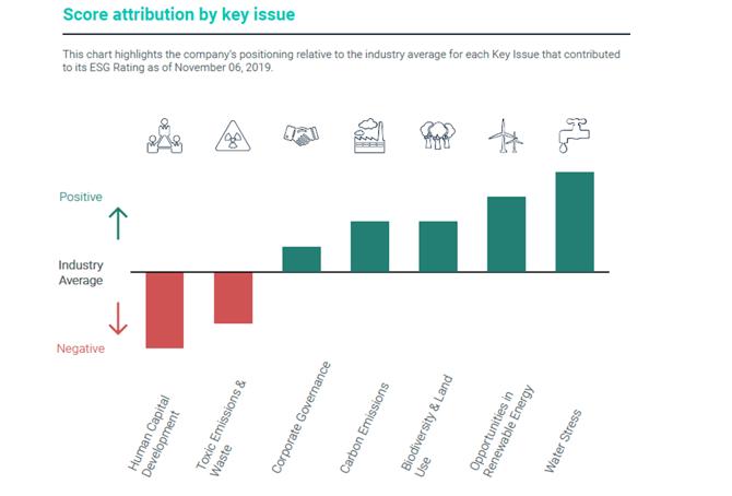 Inversión ESG Veolia y Engie 2