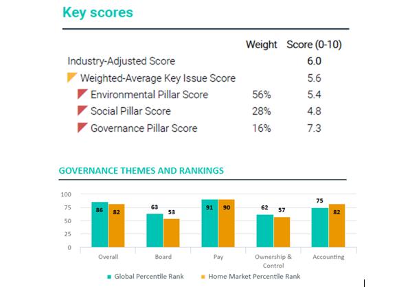 Inversión ESG Veolia y Engie