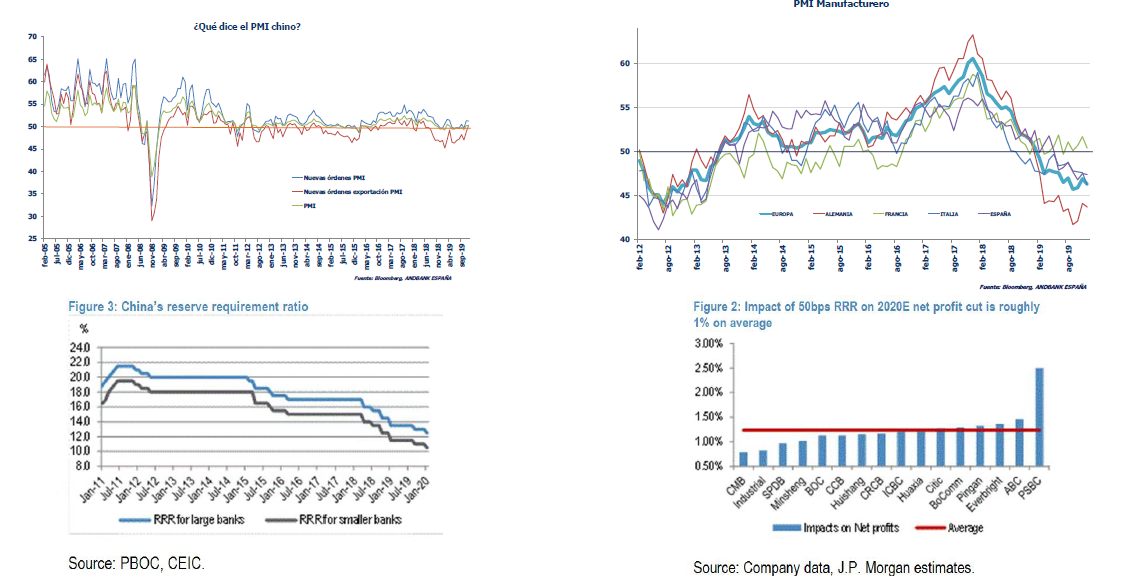 Andbank grafico mercados