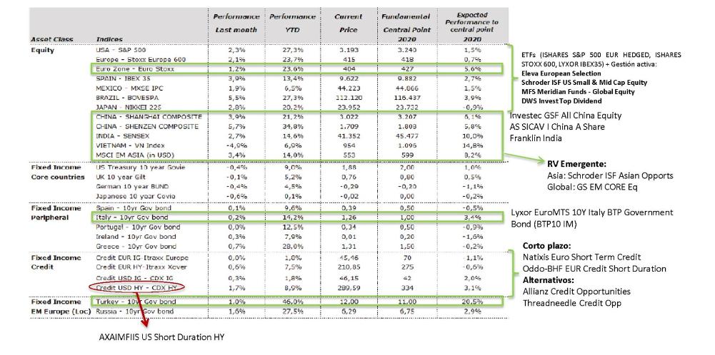 Andbank mercados fondos de inversion recomendados en 2020