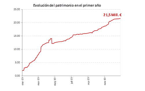 Grafico patrimonio Global Sustainable Impact