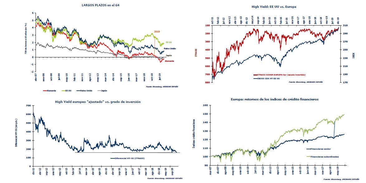 Andbank mercados renta fija