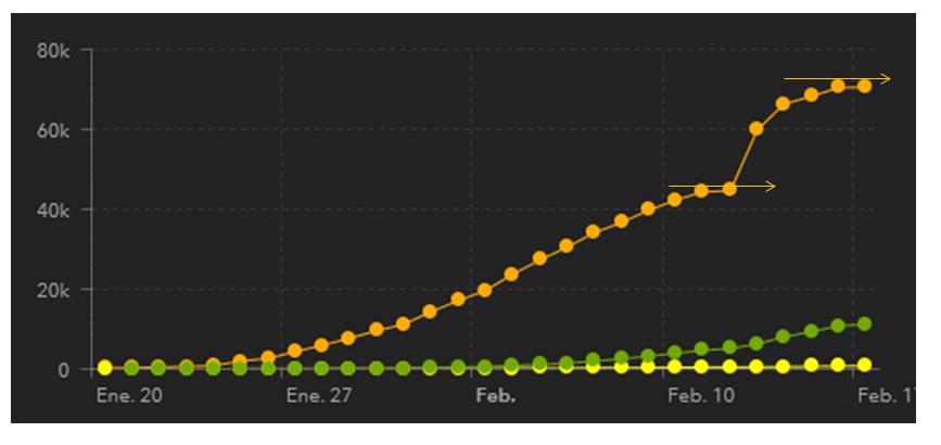 grafico de infectados por el coronavirus de China