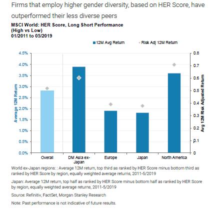 grafico sobre igualdad de genero