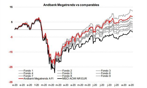 Así es la evolución del fondo Andbank Megatrends: bate al índice de referencia