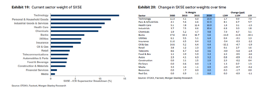 Grafico indice bursatil Eurostoxx 50