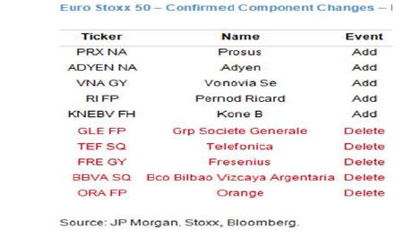 Grafico del índice bursátil Euro stoxx 50